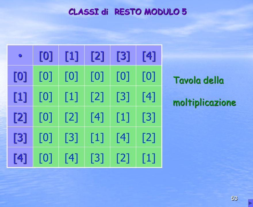 ∙ [0] [1] [2] [3] [4] Tavola della moltiplicazione